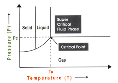 Pressure - Temperature Diagram